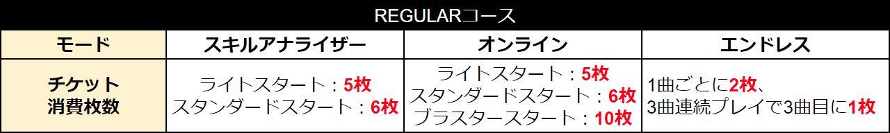 「REGULARコース」のチケット消費枚数表
