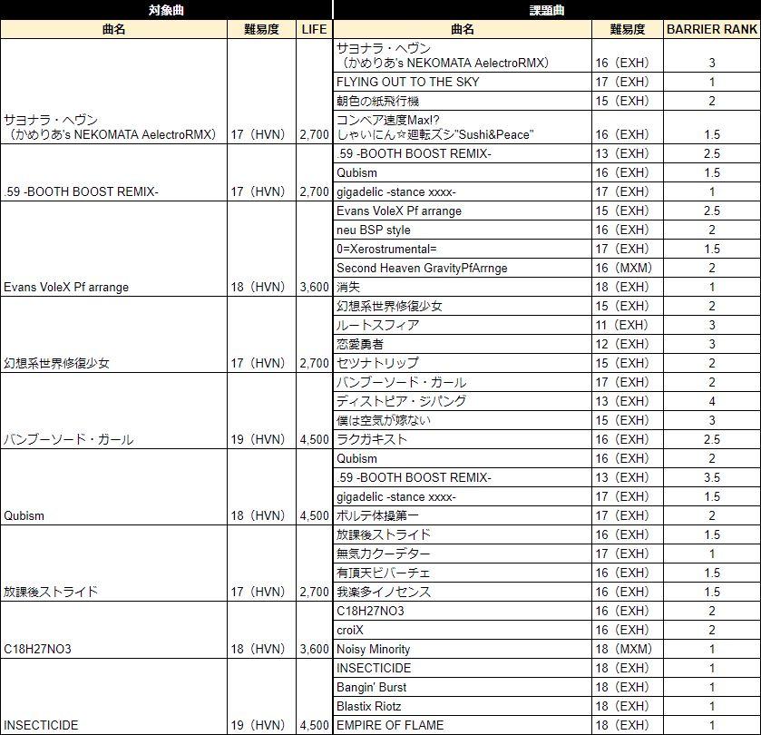 おうちボルテ解禁曲リスト(HVN1)