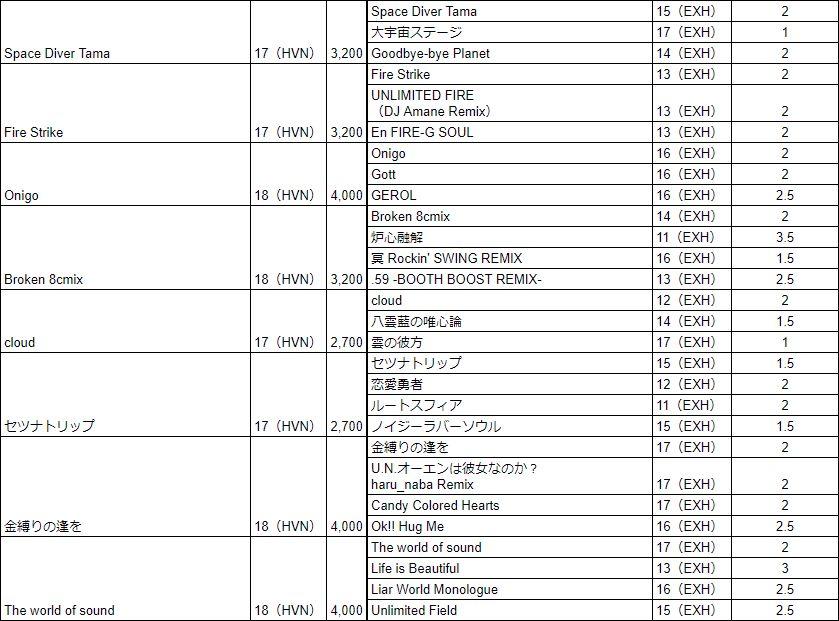 おうちボルテ解禁曲リスト(HVN3)