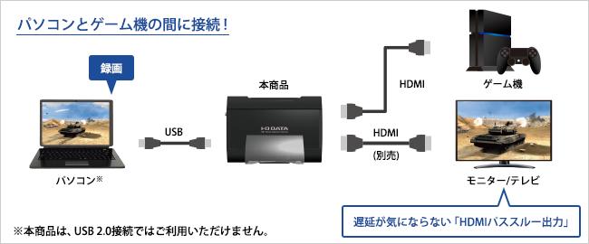 GV-USB3HDの接続方法