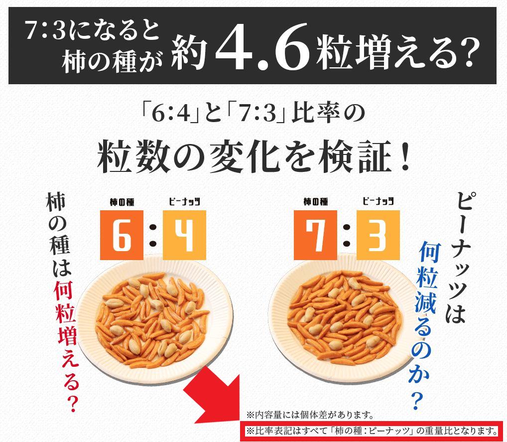 柿の種の比率表記について